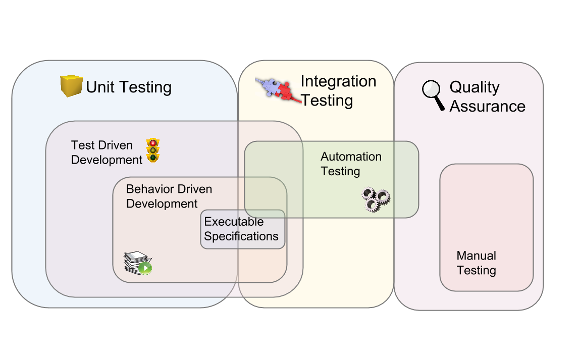 Automated Testing Landscape